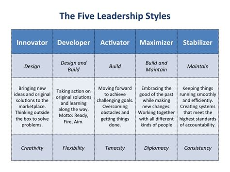 dissertation on leadership dissertation on leadership styles