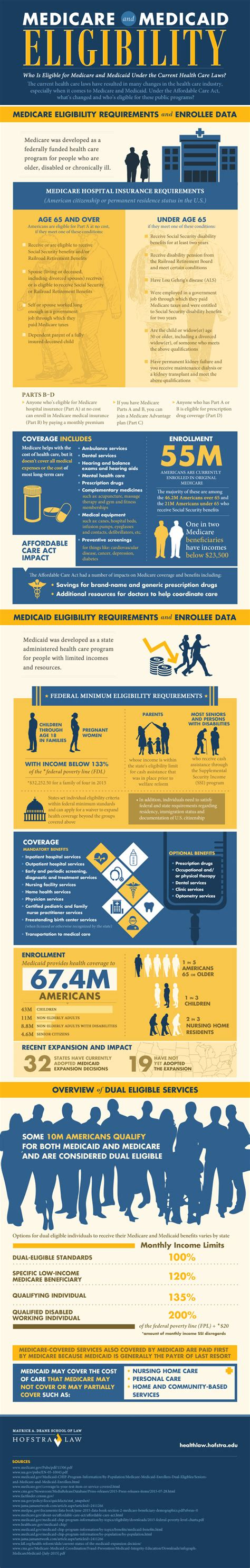 Hofstra Mba Program Requirements by Health Is
