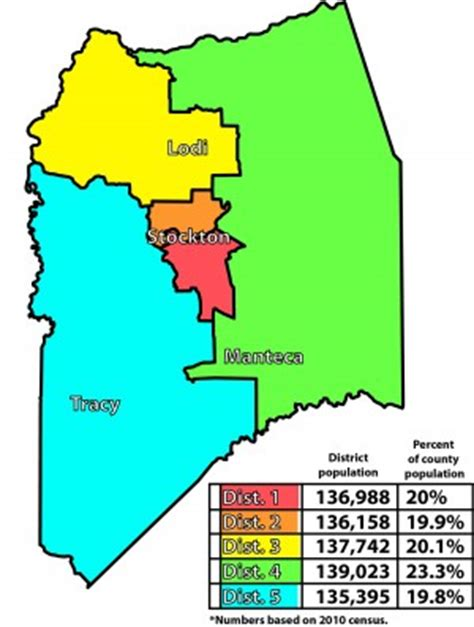 San Joaquin County Search San Joaquin County Supervisors To Approve District Boundaries Lodinews News