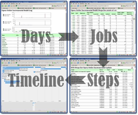 whatever floats your boat script using coldfusion and timeline to visualize dts task logs