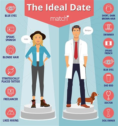 The Ideal by Match Reveals What Single And Really Want