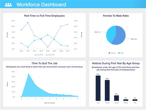Real Time Dashboards Explore 75 Great Live Dashboard Exles Work Dashboard Template