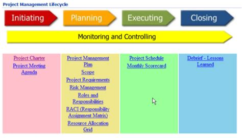 Project Management Process A Mindjet Professional Services Use Casemindjet Blog Project Management Process Template
