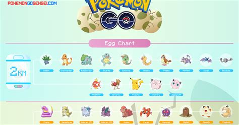 Go Egg pok 233 mon go database hatching eggs in pok 233 mon go by sensei