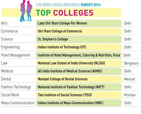 Mba In Food And Nutrition In India by Best Colleges For Nutrition Degree In India Besto