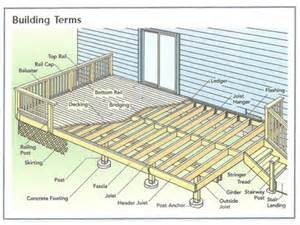 basic deck basic deck building plans simple 10x10 deck plan house