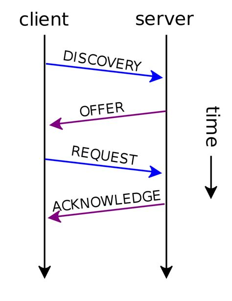 for dhcp file dhcp session en svg wikibooks open books for an
