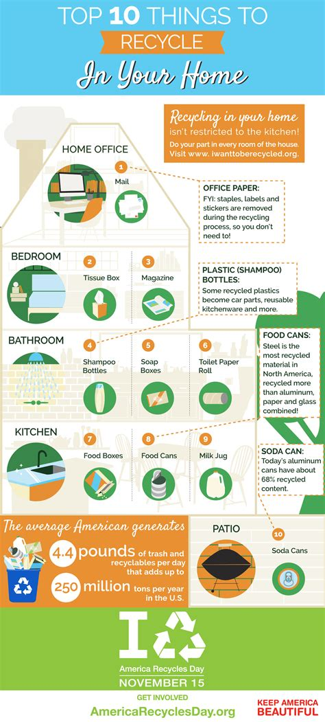 learn new things enable trash recover or restore infographic i want to be recycled america recycles day