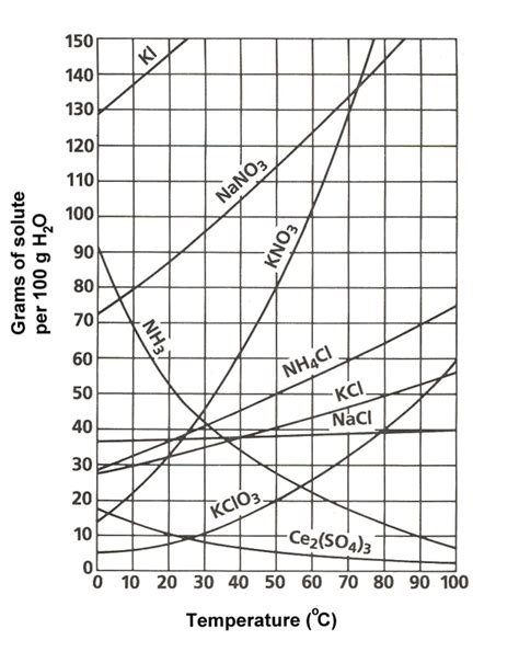 solubility curve worksheet answers define solubility using solubility graph find which soluble is least soluble yeah chemistry