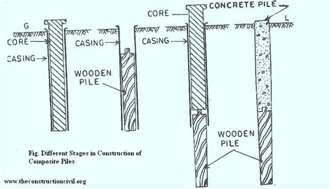 Asher 2 Pk Saddle Stools by Different Types Of Sheet Piles Types Of Piles Based On