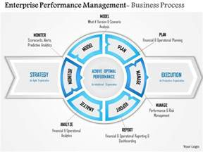 performance management process template 0814 enterprise performance management powerpoint