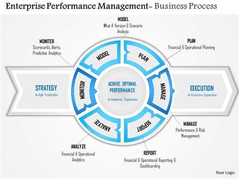 performance management process template enterprice performance management 0814 enterprise