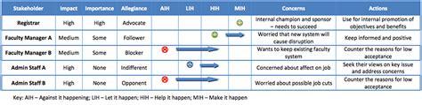 stakeholder engagement jisc