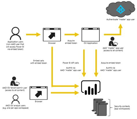 user flow tools powerbi responsive npm