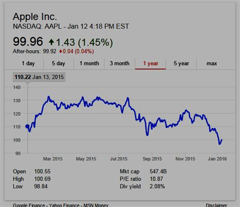 aapl stock price news apple inc wall street journal domain mondo domainmondo com apple smartphones market