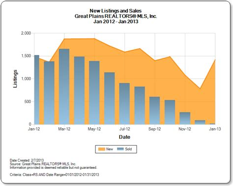 omaha home prices market data omaha nebraska january 2013