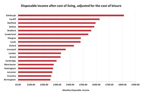average salary to live comfortably what uk cities have the highest disposable income