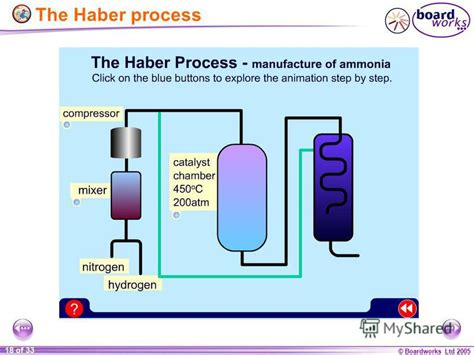 haber bosch process diagram haber bosch ammonia related keywords suggestions haber
