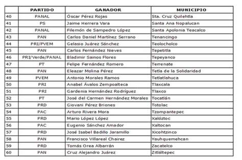 lista los presidentes de mexico resultados presidentes municipales tlaxcala completos