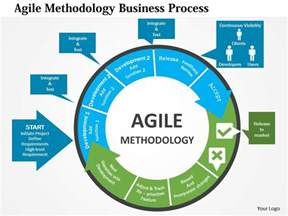 Agile Methodology Templates by Agile Methodology Business Process Flat Powerpoint Design