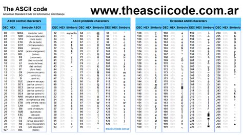 table of ascii the complete table of ascii characters codes symbols and