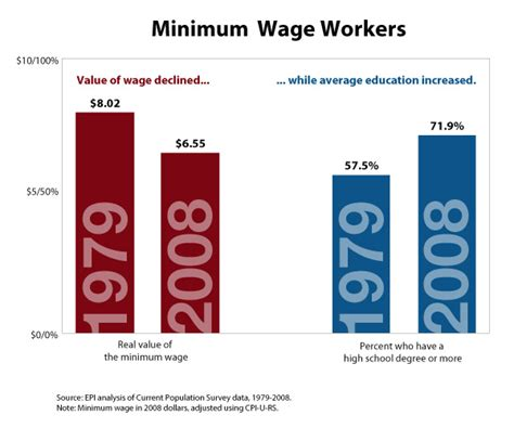 who works for minimum wage chart of the week minimum wage workers better