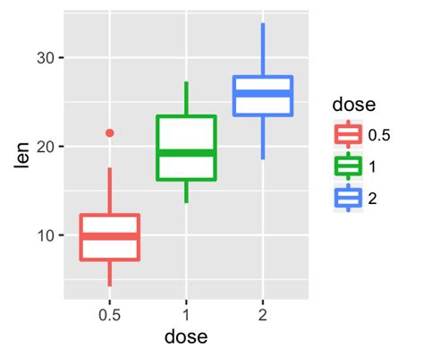 ggplot theme for publication ggpubr r package ggplot2 based publication ready plots