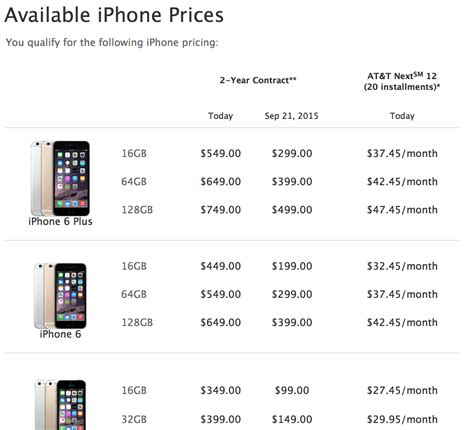 Iphone 6 Plus Price Iphone Price Of Iphone 6 Plus
