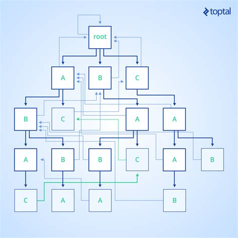 pattern matching using trie using the aho corasick algorithm for pattern matching toptal