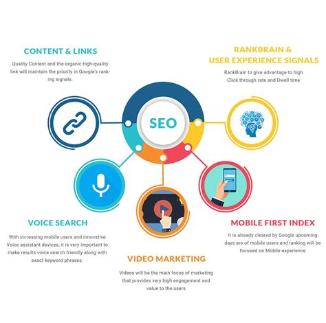 Seo Course by Seo In Bangalore Best Seo Institute In