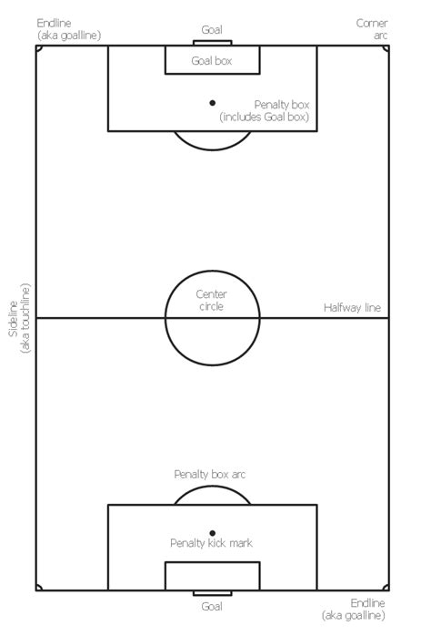 soccer pitch template flowchart design flowchart symbols shapes stencils and