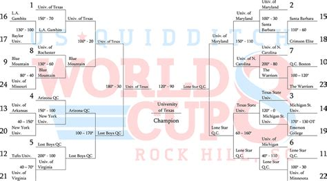 cover layout com us quidditch world cup 8 187 bracket