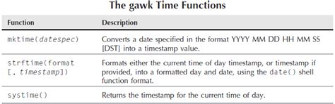 format date shell built in functions in gawk built in functions in gawk