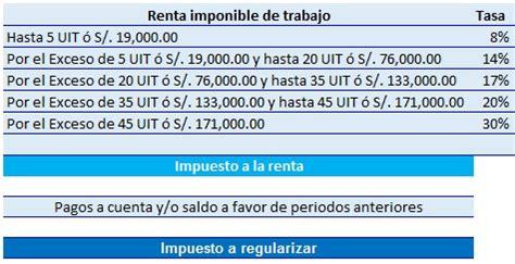 rebtas de 5ta categoria 2016 nuevo c 225 lculo del impuesto a la renta de cuarta categor 237 a 2016