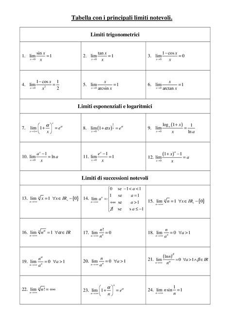 tavola limiti notevoli limiti notevoli ed esempi docsity
