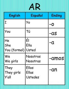 spanish word table spanish verb conjugation wall charts by innovative friends