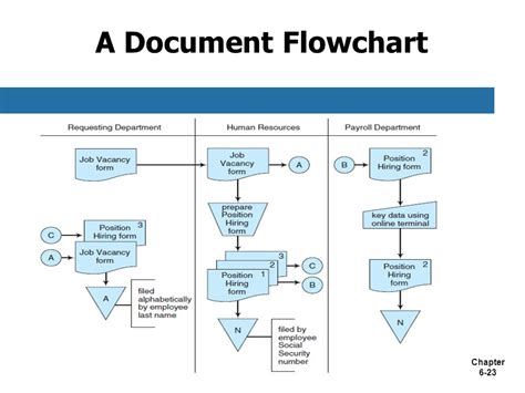 doc flowchart chapter 6 documenting accounting information systems