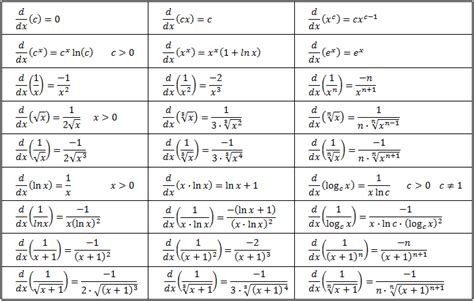 Derivatives Table calculus derivatives table pictures to pin on