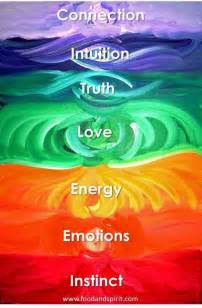 is the color of your energy meaning chakra meanings enery chakra