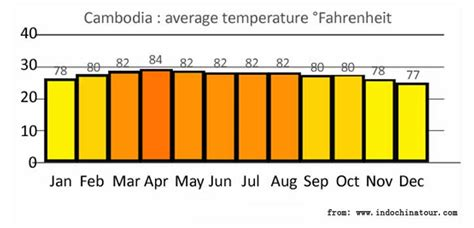 what is the normal temperature of a cambodia weather season and season
