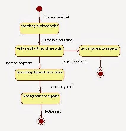 Object Diagram For Car Rental System