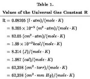 Universal Gas Constant Gallery For Gt Ideal Gas Law Constant R Value