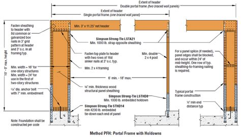 Irc Sections by New Holdown Requirements For The Irc 174 And Ibc 174 Portal Frame Bracing Method Strong Tie