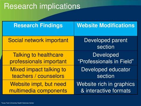 what is the implications section of a research paper ppt craig cox pharmd bcps associate professor