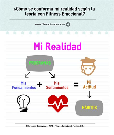 fitness emocional fitness emocional fitemocional coaching emocional coaching positivo pensamientos