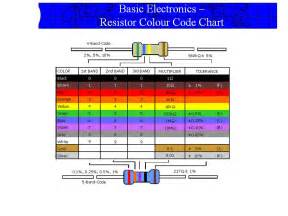 resistor color chart computer hardware knowledge on the spot resistor color