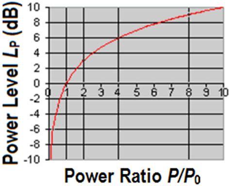 resistor divider db calculator db calculate decibel calculation db calculator voltage power ratio sound pressure level