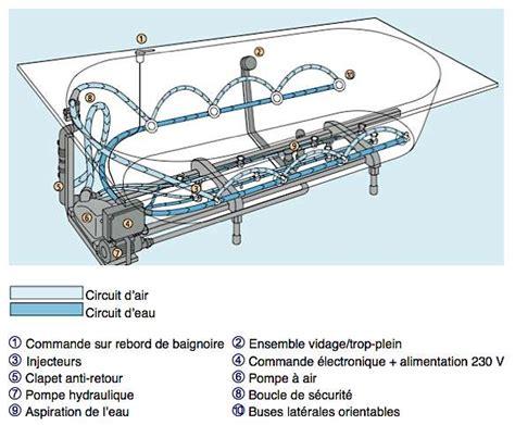 Systeme Balneo Pour Baignoire by La Baignoire Baln 233 O Dossier