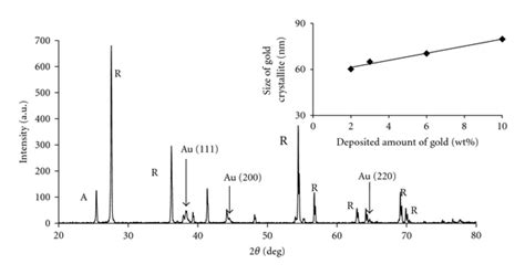 xrd pattern of rutile plasmonic titania photocatalysts active under uv and