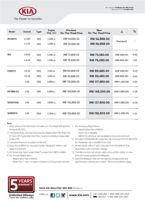 Kia Motors Pricelist Topgear Malaysia Car Companies Release New Post Gst Prices